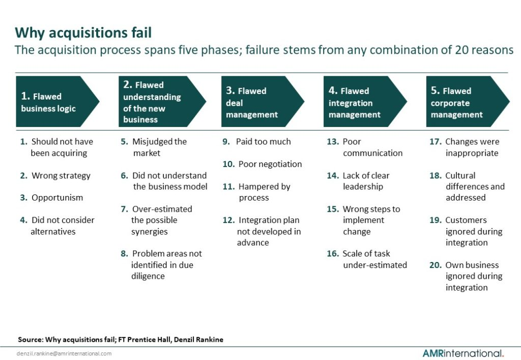 Why acquisitions fail